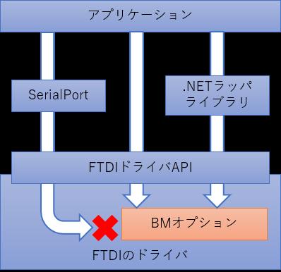 BMオプションをプログラムから設定する仕組み