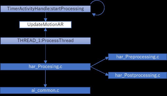 HARの動作イメージ