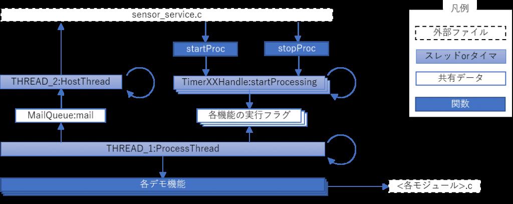 FP-AI-SENSING1のmain.cの構造