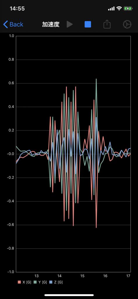 加速度のグラフ